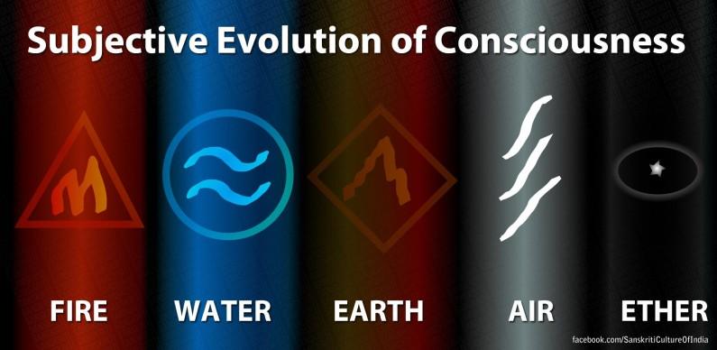 Subjective Evolution of Consciousness!