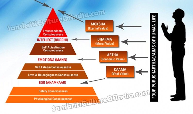 The Four Purusharthas (Aims) of Hinduism