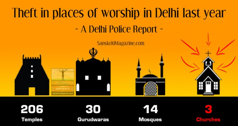 Theft in 206 temples last year: Delhi Police Commissioner