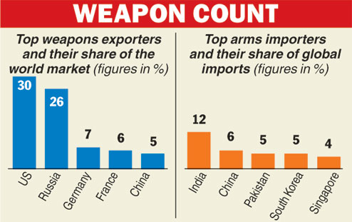 india arms import