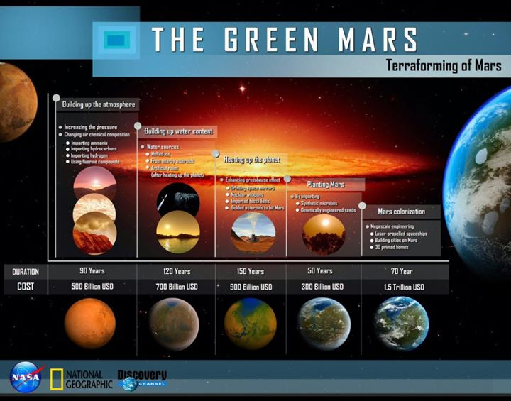 The Green Mars