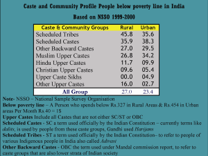 Caste based reservations in India