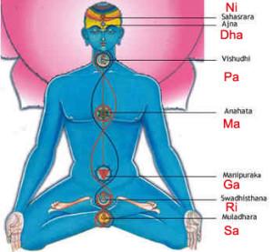 chakra-swaras