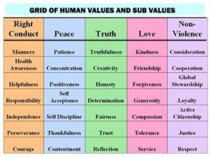 human-values-chart