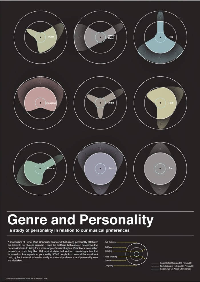 Genre and Personality