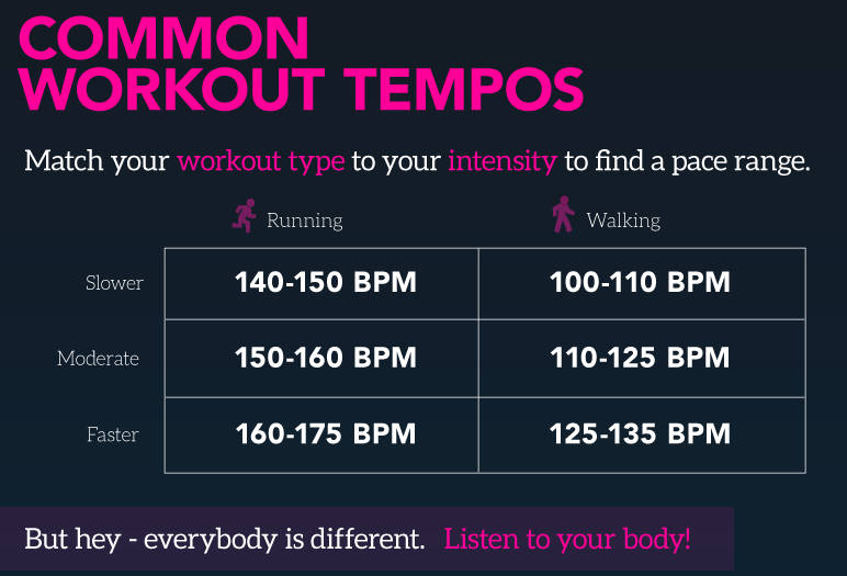 Music-and-Common-Workout-Tempos