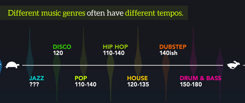 Music-genres-and-different-tempos