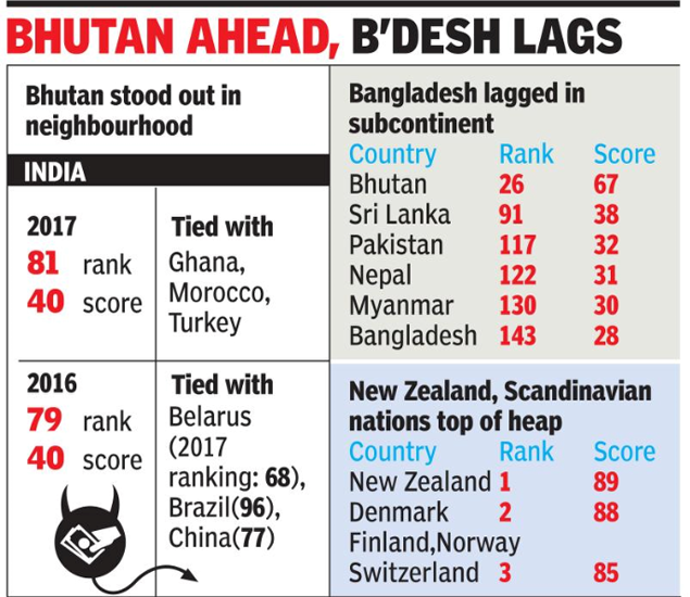 India slips in corrupt nations list