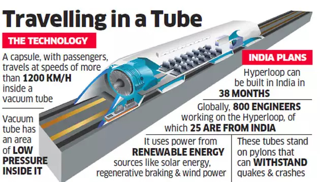 hyperloop pune