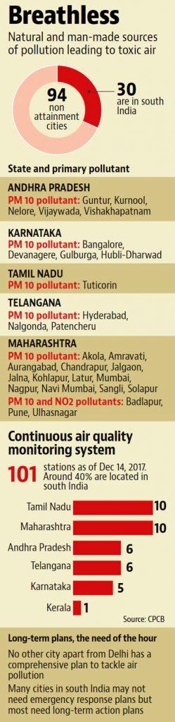 toxic air india